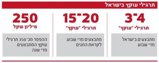 תרגילי עוקץ בישראל